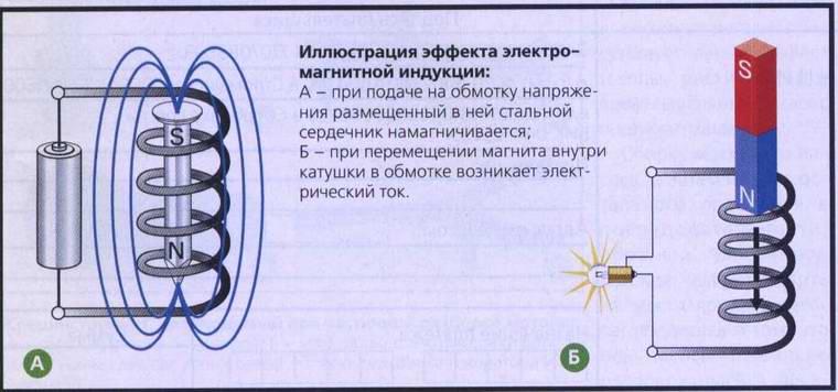Как создать искру с помощью железа - Zdravie-info.ru